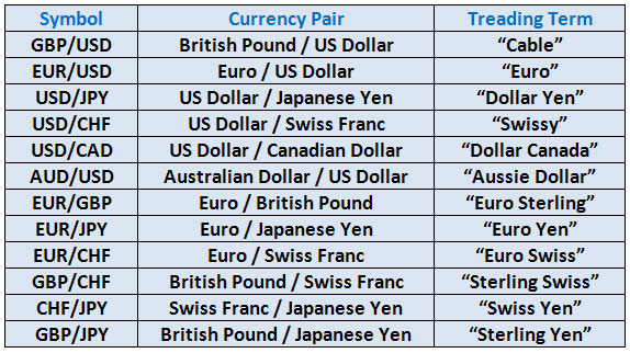 12 major forex pairs